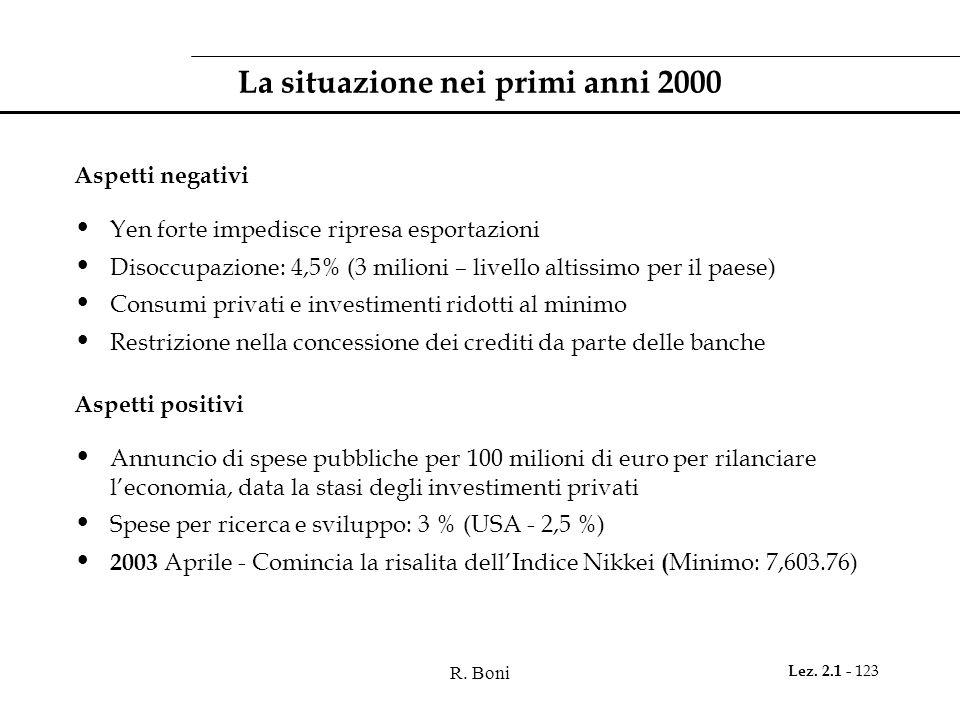La situazione nei primi anni 2000