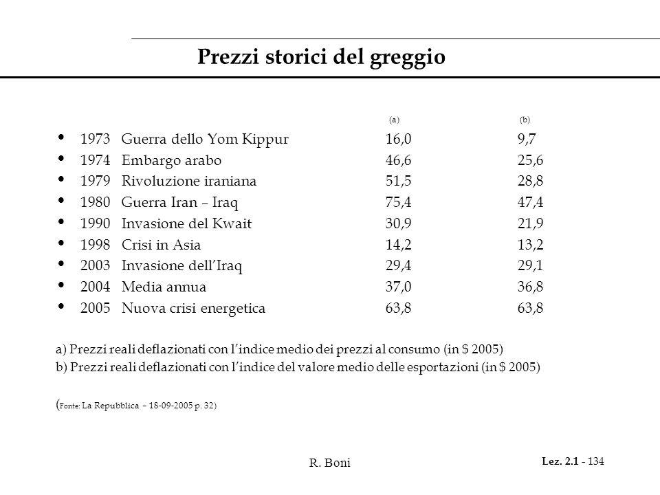 Prezzi storici del greggio