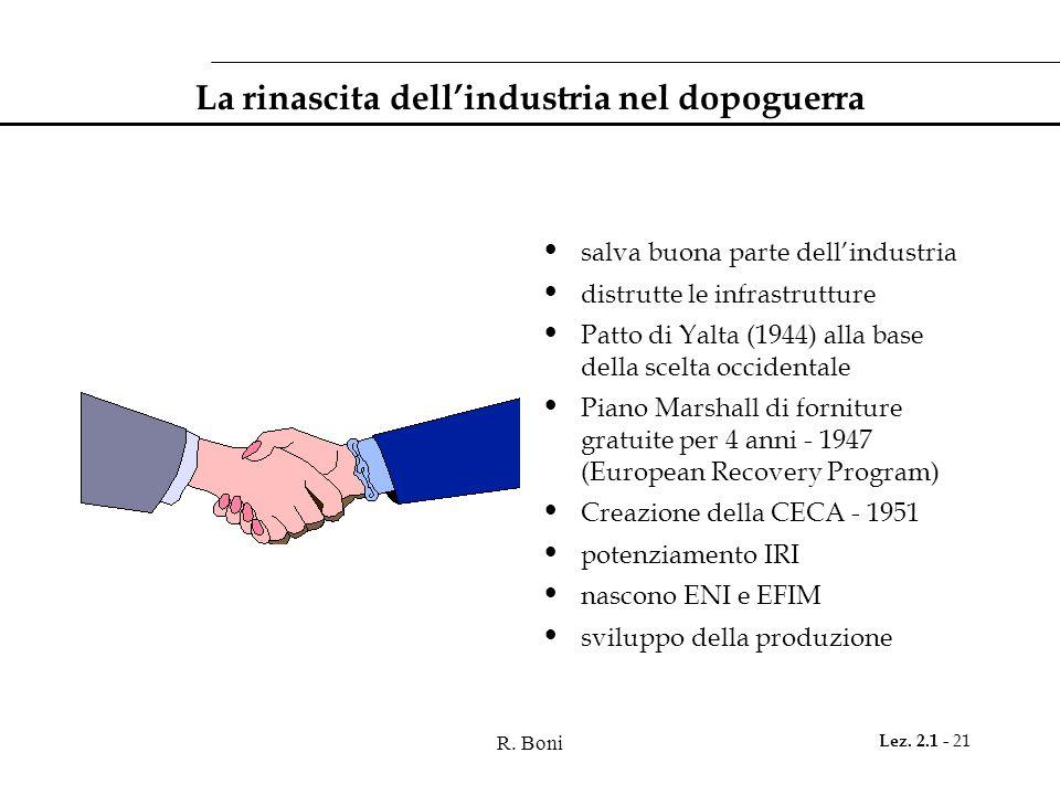 La rinascita dell'industria nel dopoguerra