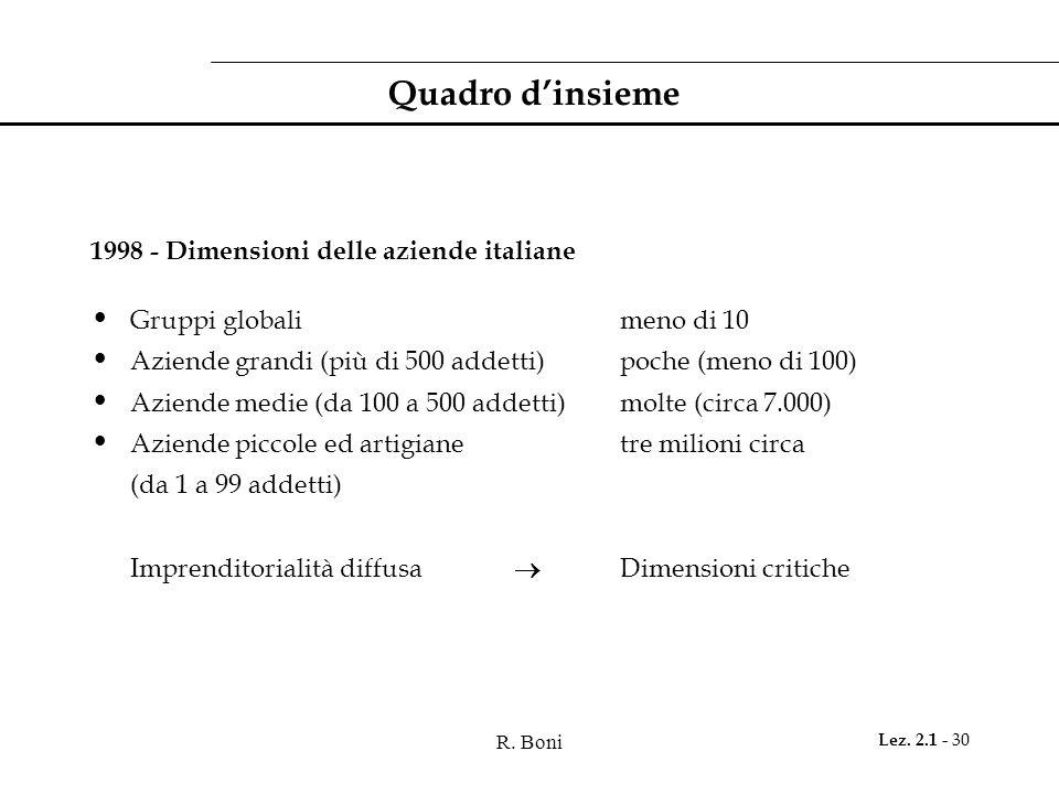 Quadro d'insieme 1998 - Dimensioni delle aziende italiane