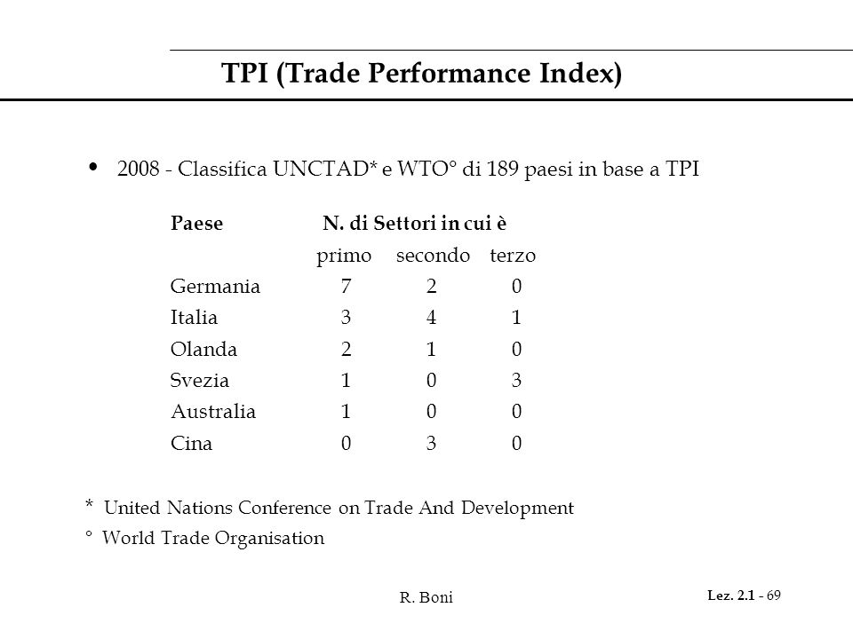TPI (Trade Performance Index)