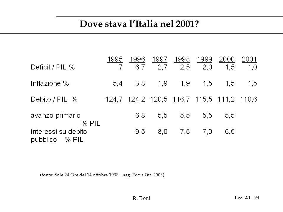 Dove stava l'Italia nel 2001