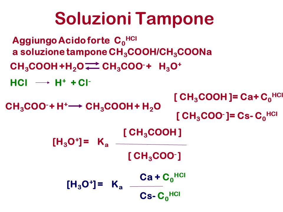 Soluzioni Tampone Aggiungo Acido forte C0HCl
