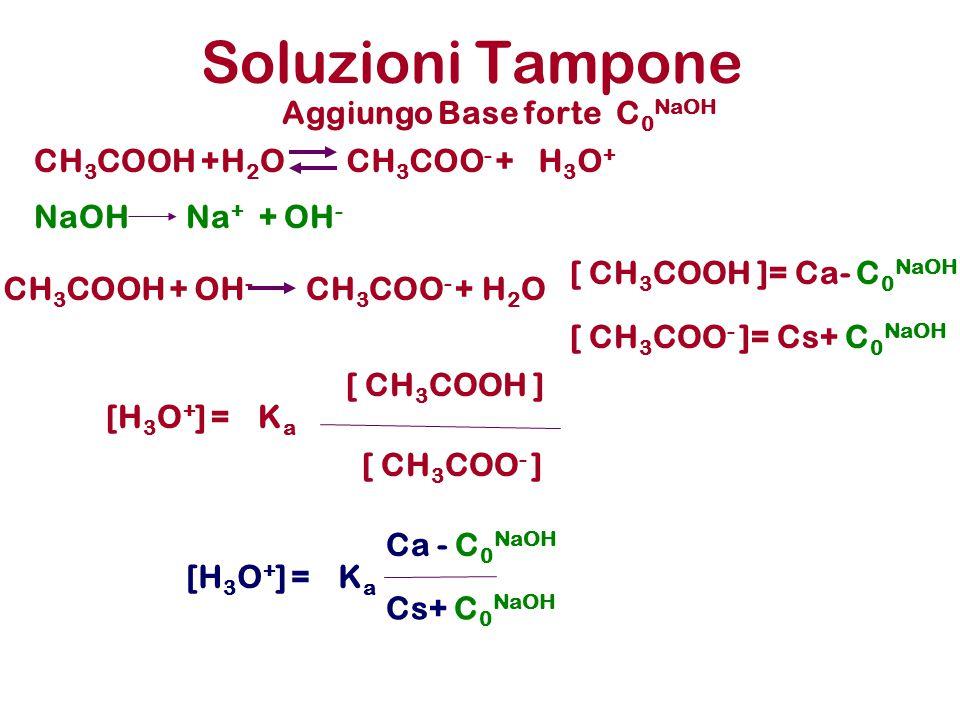 Soluzioni Tampone Aggiungo Base forte C0NaOH CH3COOH +H2O CH3COO- +