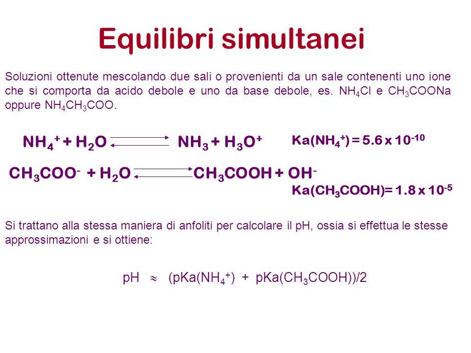 Equilibri simultanei NH4+ + H2O NH3 + H3O+ CH3COO- + H2O CH3COOH + OH-