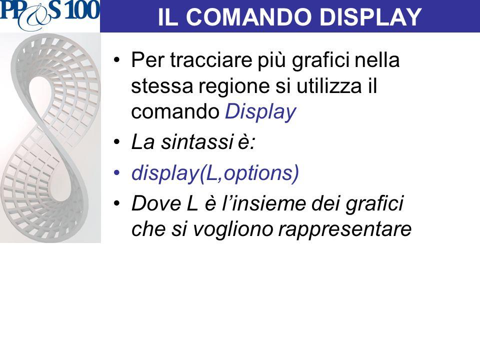 IL COMANDO DISPLAY Per tracciare più grafici nella stessa regione si utilizza il comando Display. La sintassi è: