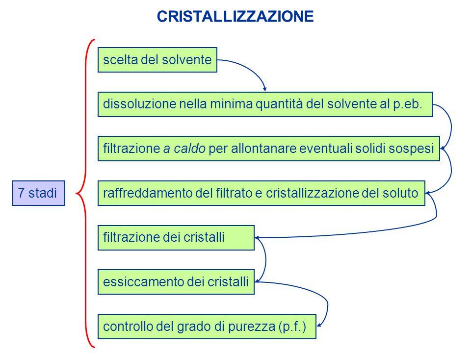 CRISTALLIZZAZIONE scelta del solvente