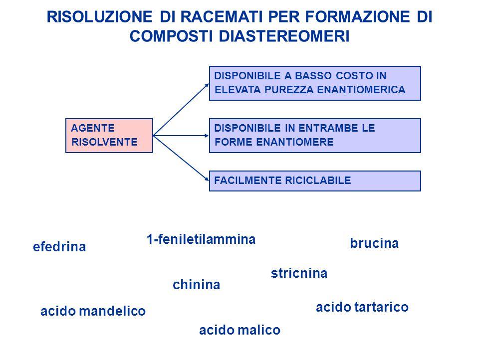 RISOLUZIONE DI RACEMATI PER FORMAZIONE DI COMPOSTI DIASTEREOMERI