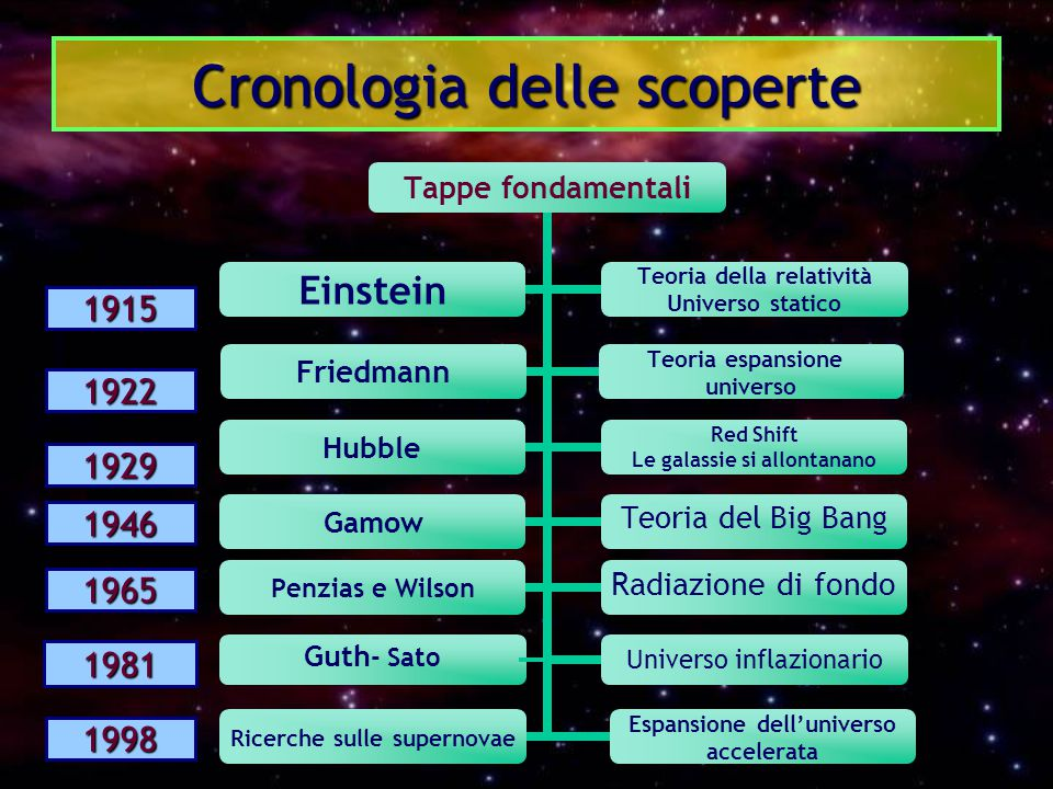 Cronologia delle scoperte