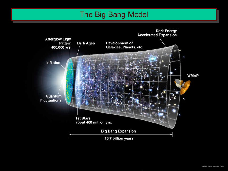 The Big Bang Model