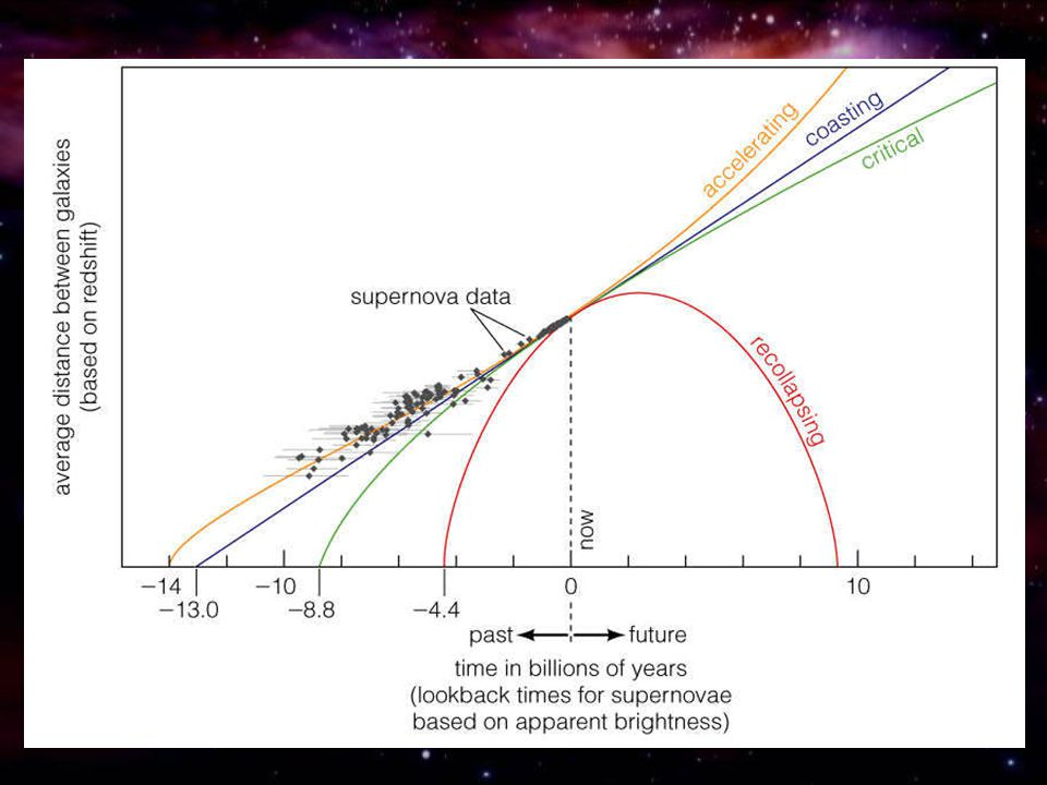 Accelerating universe is best fit to supernova data