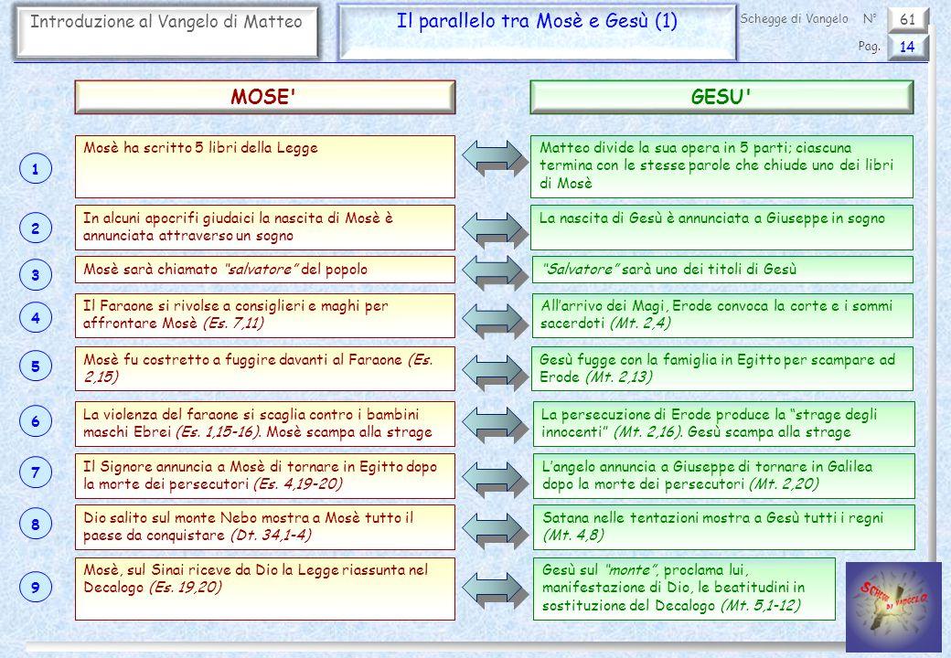 Il parallelo tra Mosè e Gesù (1)