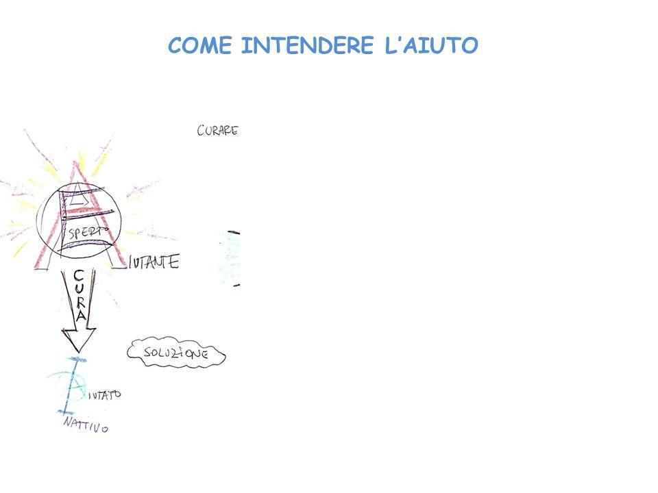 COME INTENDERE L'AIUTO