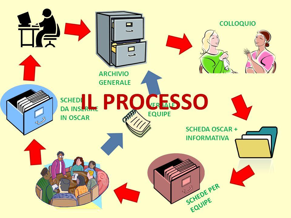 IL PROCESSO COLLOQUIO ARCHIVIO GENERALE SCHEDE DA INSERIRE