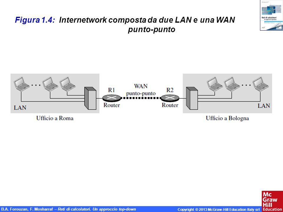 Figura 1.4: Internetwork composta da due LAN e una WAN punto-punto