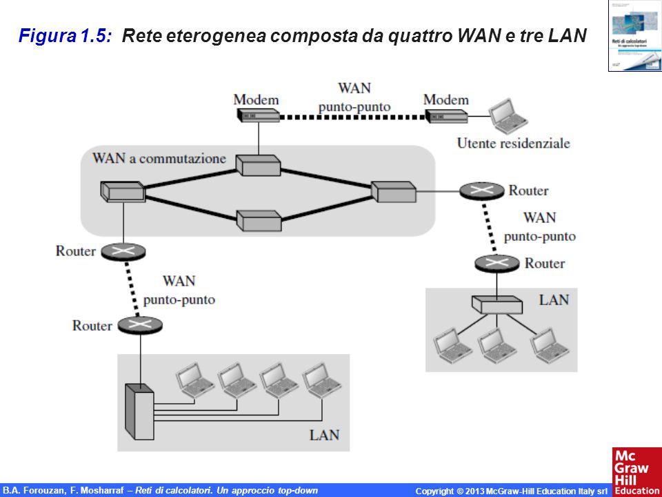 Figura 1.5: Rete eterogenea composta da quattro WAN e tre LAN