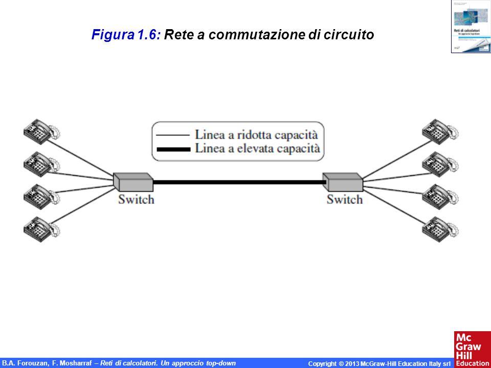Figura 1.6: Rete a commutazione di circuito