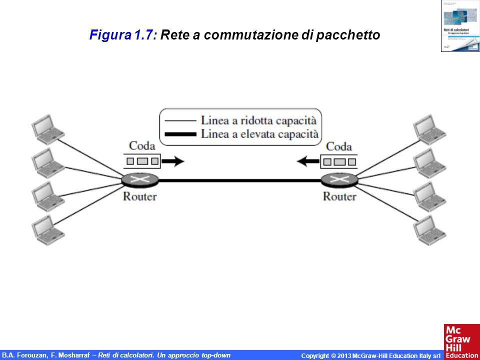 Figura 1.7: Rete a commutazione di pacchetto