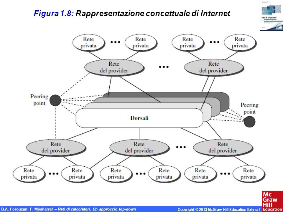 Figura 1.8: Rappresentazione concettuale di Internet