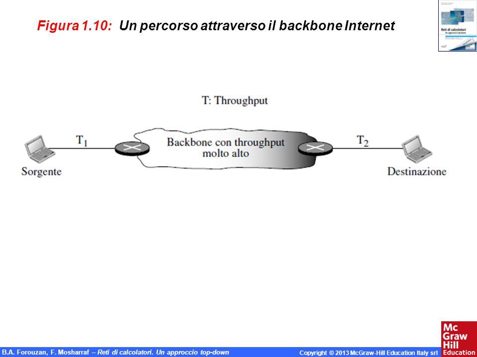 Figura 1.10: Un percorso attraverso il backbone Internet