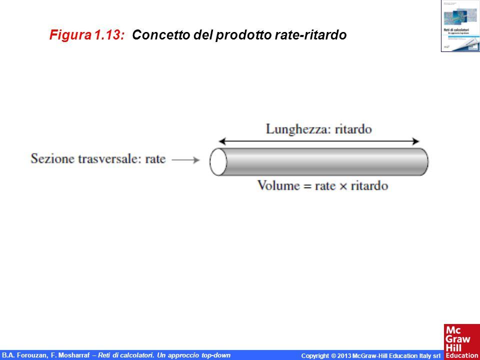 Figura 1.13: Concetto del prodotto rate-ritardo