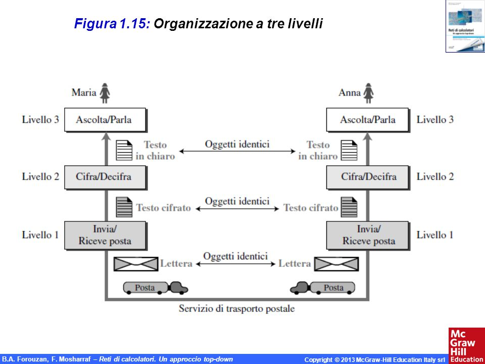 Figura 1.15: Organizzazione a tre livelli