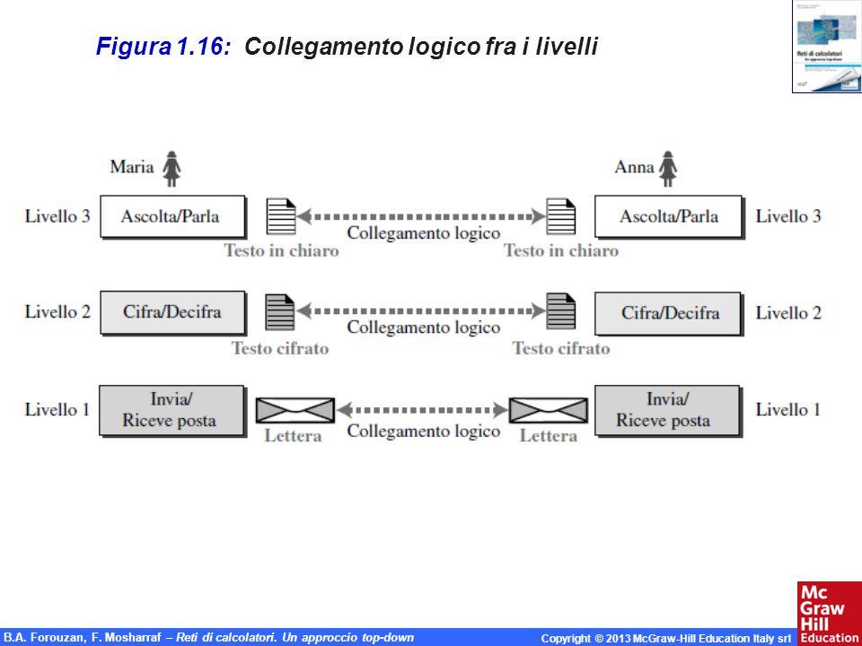 Figura 1.16: Collegamento logico fra i livelli