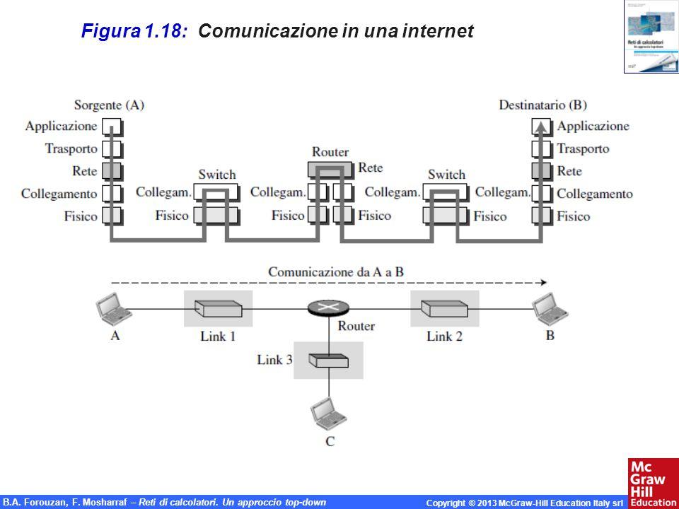 Figura 1.18: Comunicazione in una internet