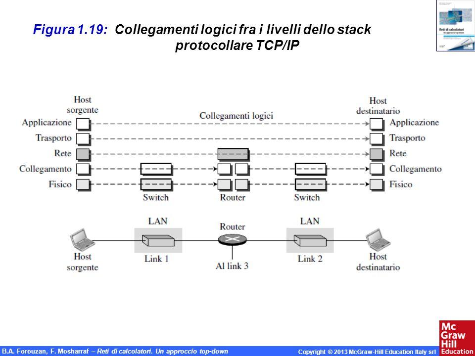 Figura 1.19: Collegamenti logici fra i livelli dello stack