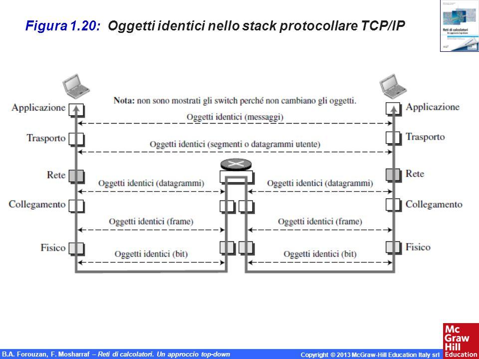 Figura 1.20: Oggetti identici nello stack protocollare TCP/IP