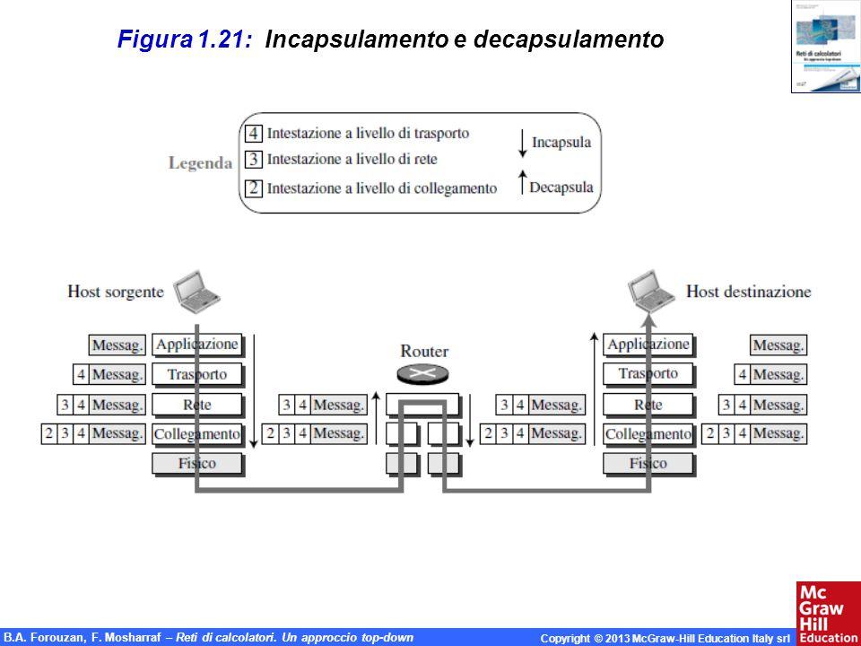Figura 1.21: Incapsulamento e decapsulamento