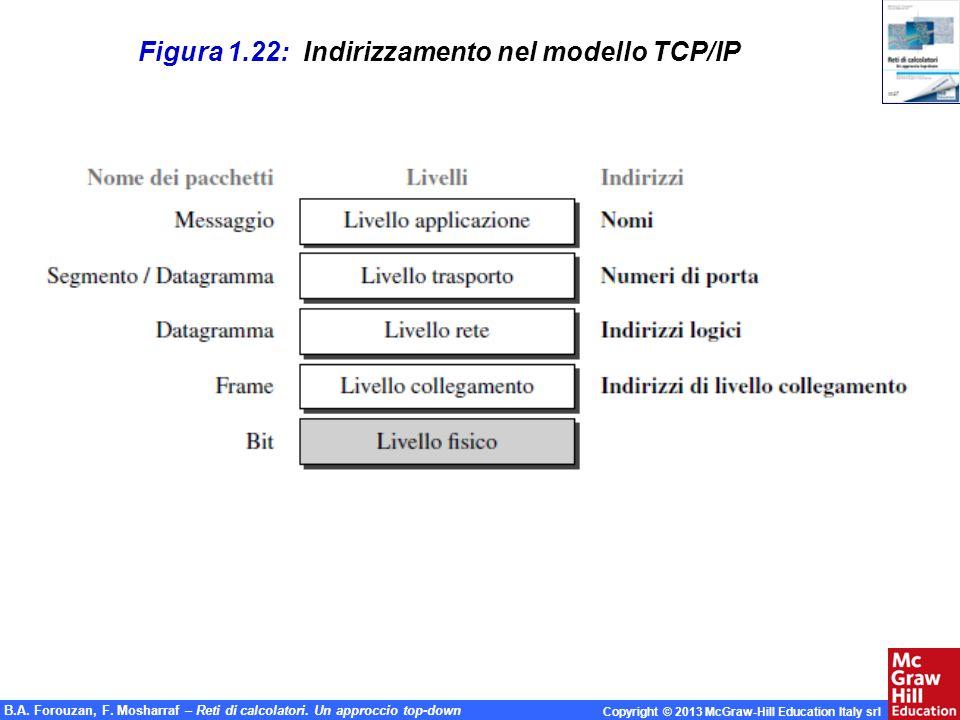 Figura 1.22: Indirizzamento nel modello TCP/IP