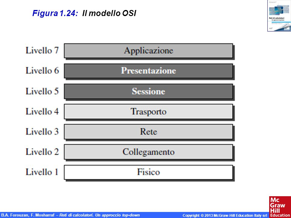 Figura 1.24: Il modello OSI 1.#