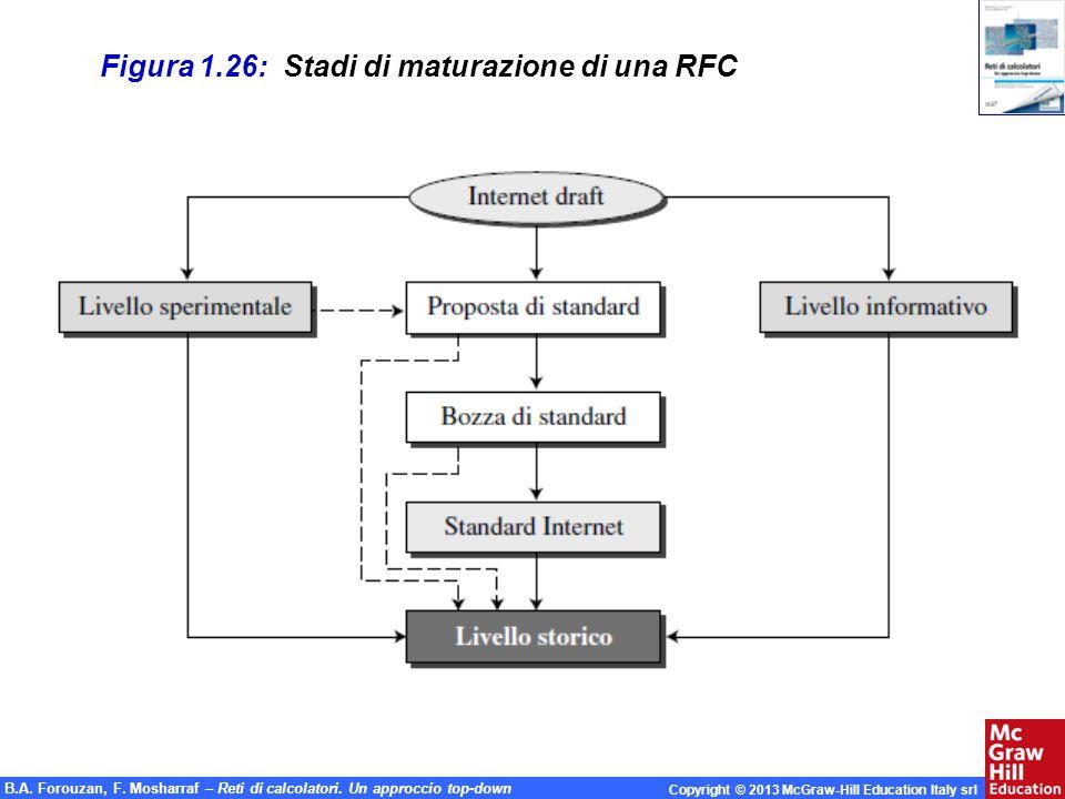 Figura 1.26: Stadi di maturazione di una RFC