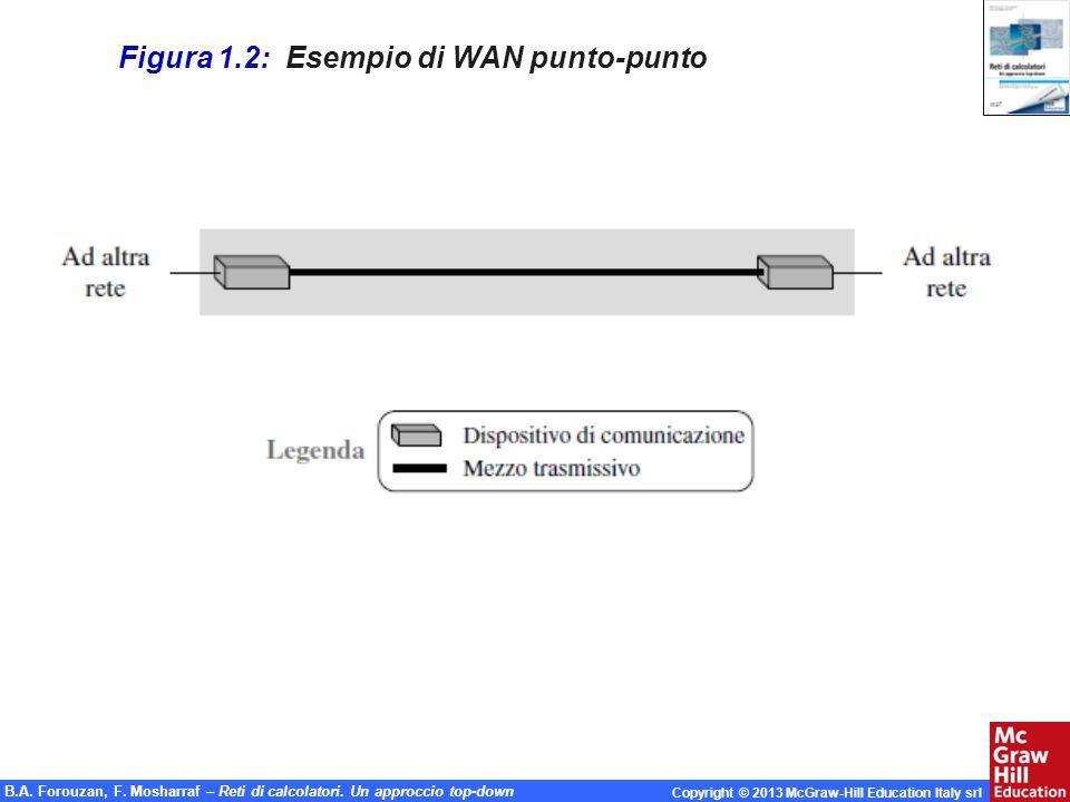 Figura 1.2: Esempio di WAN punto-punto