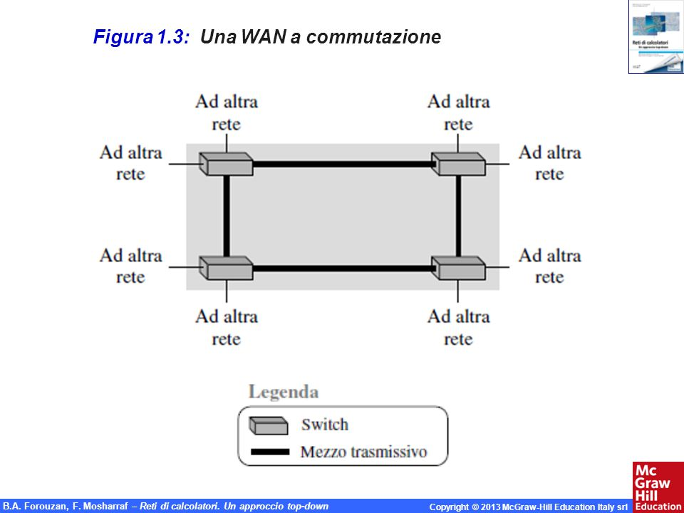 Figura 1.3: Una WAN a commutazione