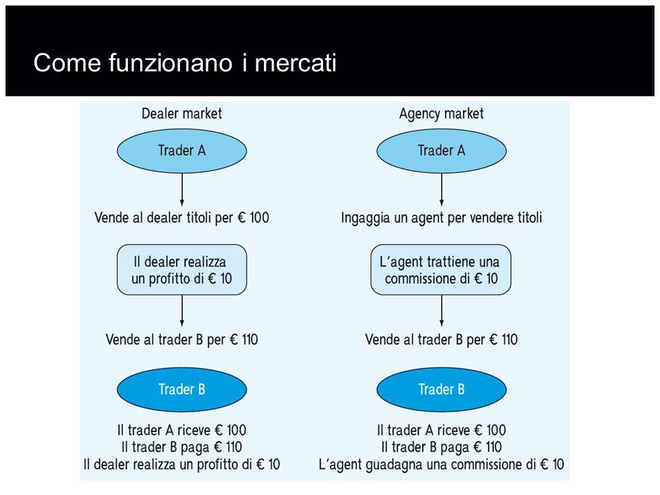 Come funzionano i mercati