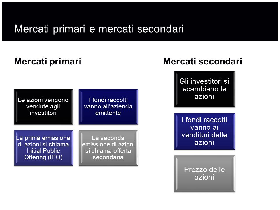 Mercati primari e mercati secondari