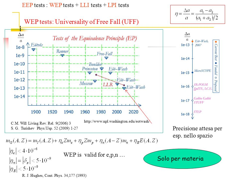 WEP tests: Universality of Free Fall (UFF)