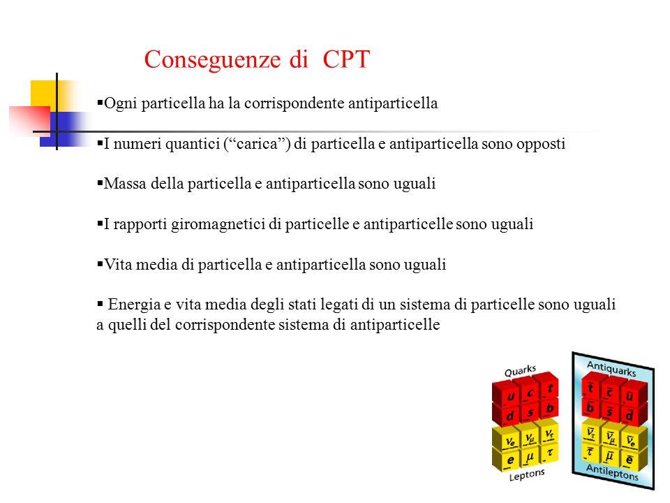 Conseguenze di CPT Ogni particella ha la corrispondente antiparticella