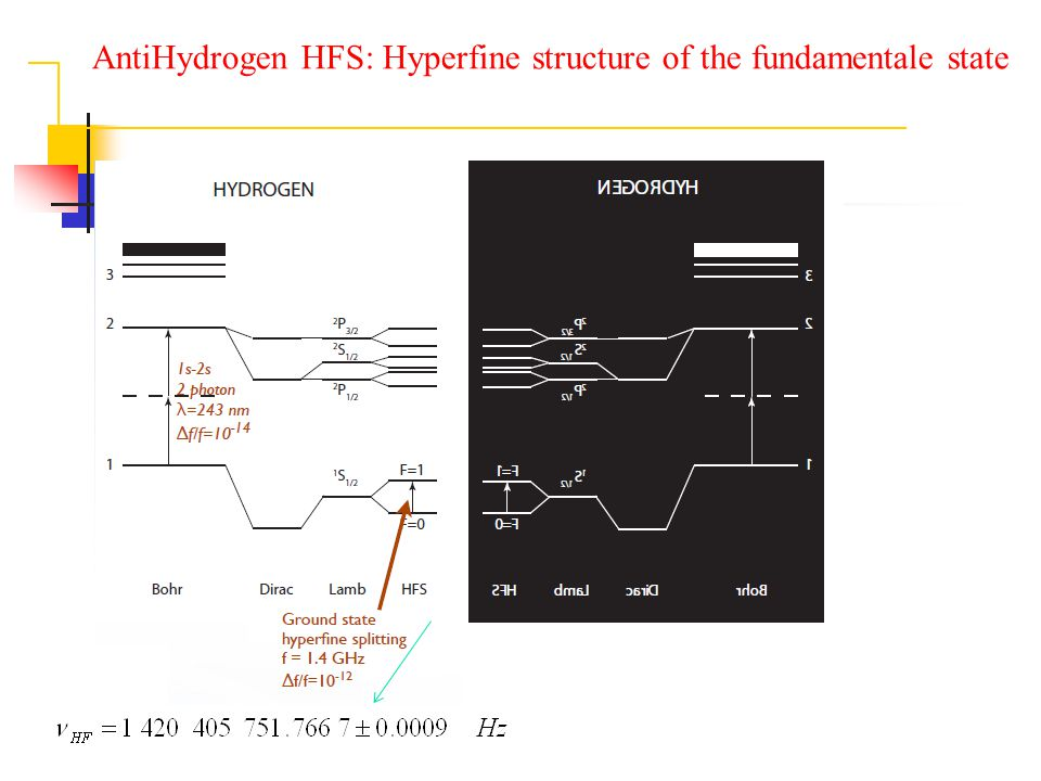 AntiHydrogen HFS: Hyperfine structure of the fundamentale state