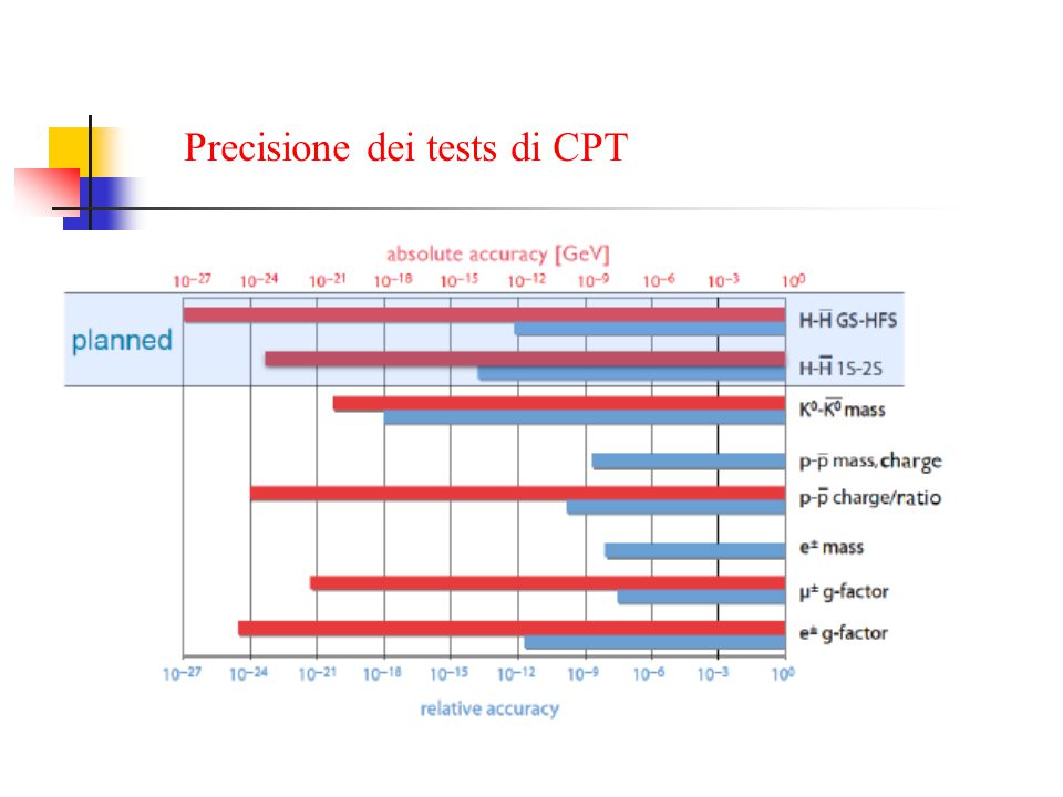 Precisione dei tests di CPT