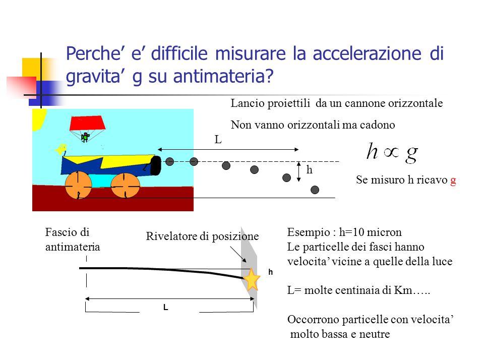 Perche' e' difficile misurare la accelerazione di gravita' g su antimateria