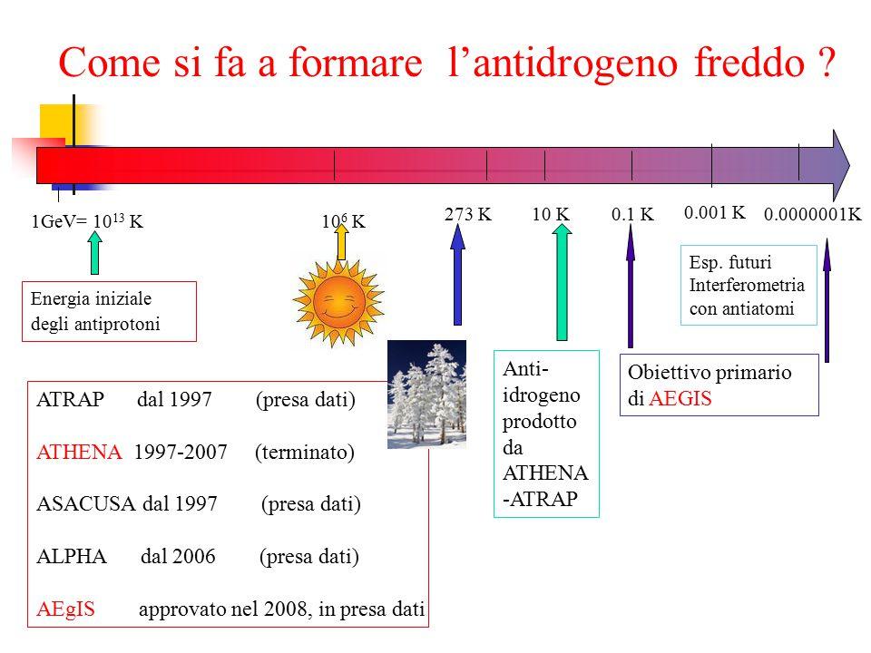 Come si fa a formare l'antidrogeno freddo