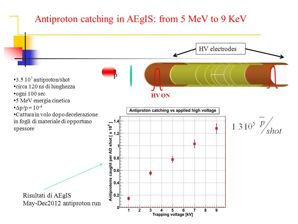 Antiproton catching in AEgIS: from 5 MeV to 9 KeV