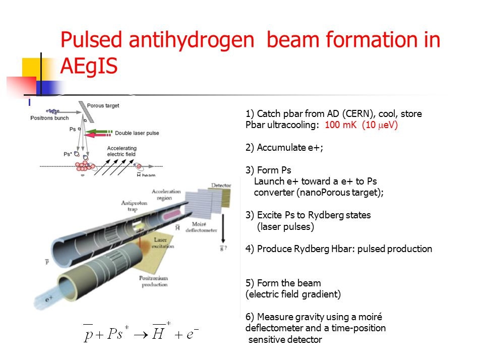 Pulsed antihydrogen beam formation in AEgIS