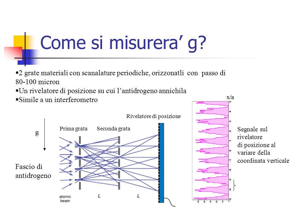 Come si misurera' g 2 grate materiali con scanalature periodiche, orizzonatli con passo di 80-100 micron.