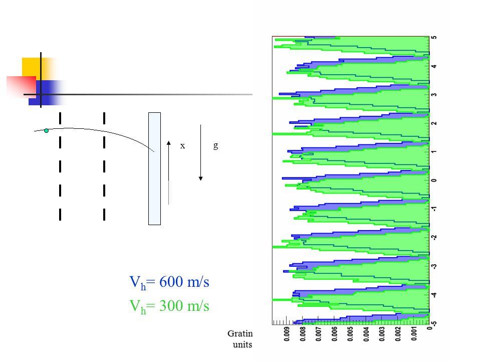 x g Vh= 600 m/s Vh= 300 m/s Grating units