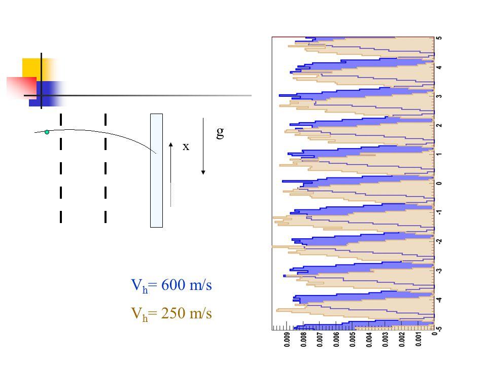 g x Vh= 600 m/s Vh= 250 m/s