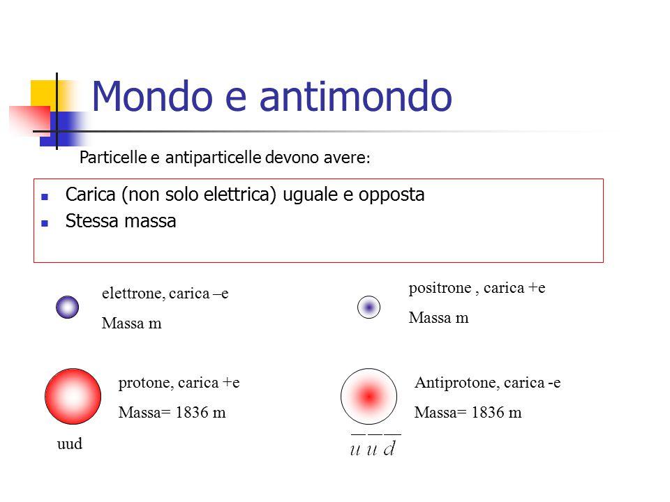 Mondo e antimondo Carica (non solo elettrica) uguale e opposta